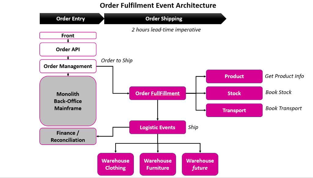 La Redoute Order Fullfillment Architecture