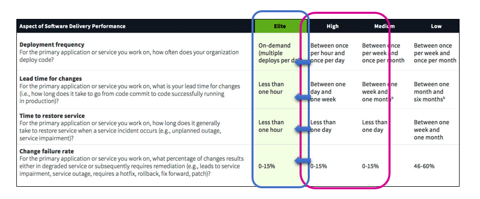Metrics of High Performing Organisation. Source: The Phoenix Project