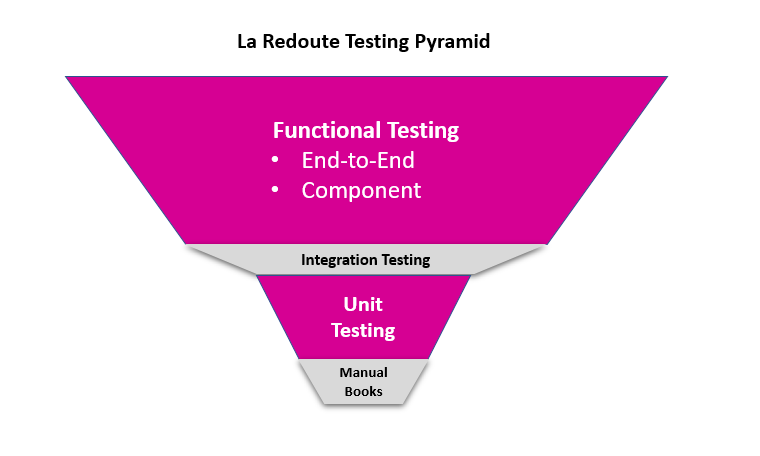 Our Testing Pyramid reversed, focusing on the end-to-end experience