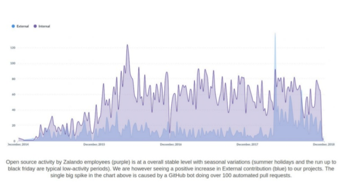 Zalando Open Source Project External Contributions increasing over time