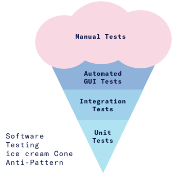 The Traditional Testing Pyramid, and how it usually ends up, http://dev.to