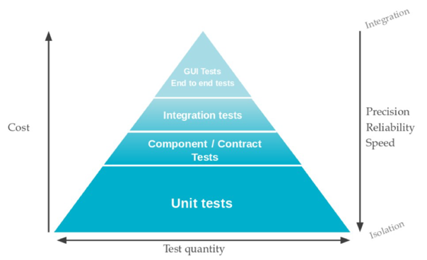 Mike Cohn, The Agile Testing Pyramid