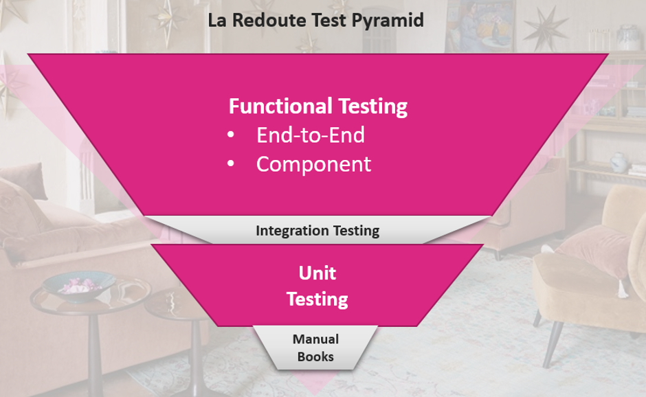 La Redoute Testing Pyramid, with its main area of focus