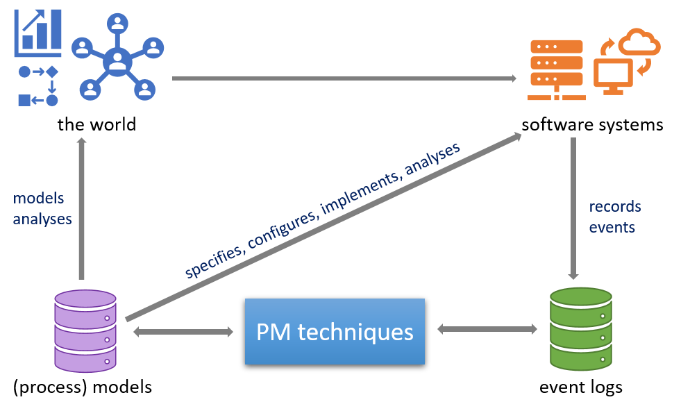 Positioning of the Process Mining Techniques