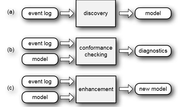 Three Types of Process mining