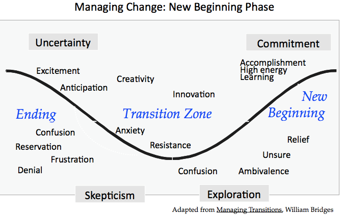 The three phases of a transition