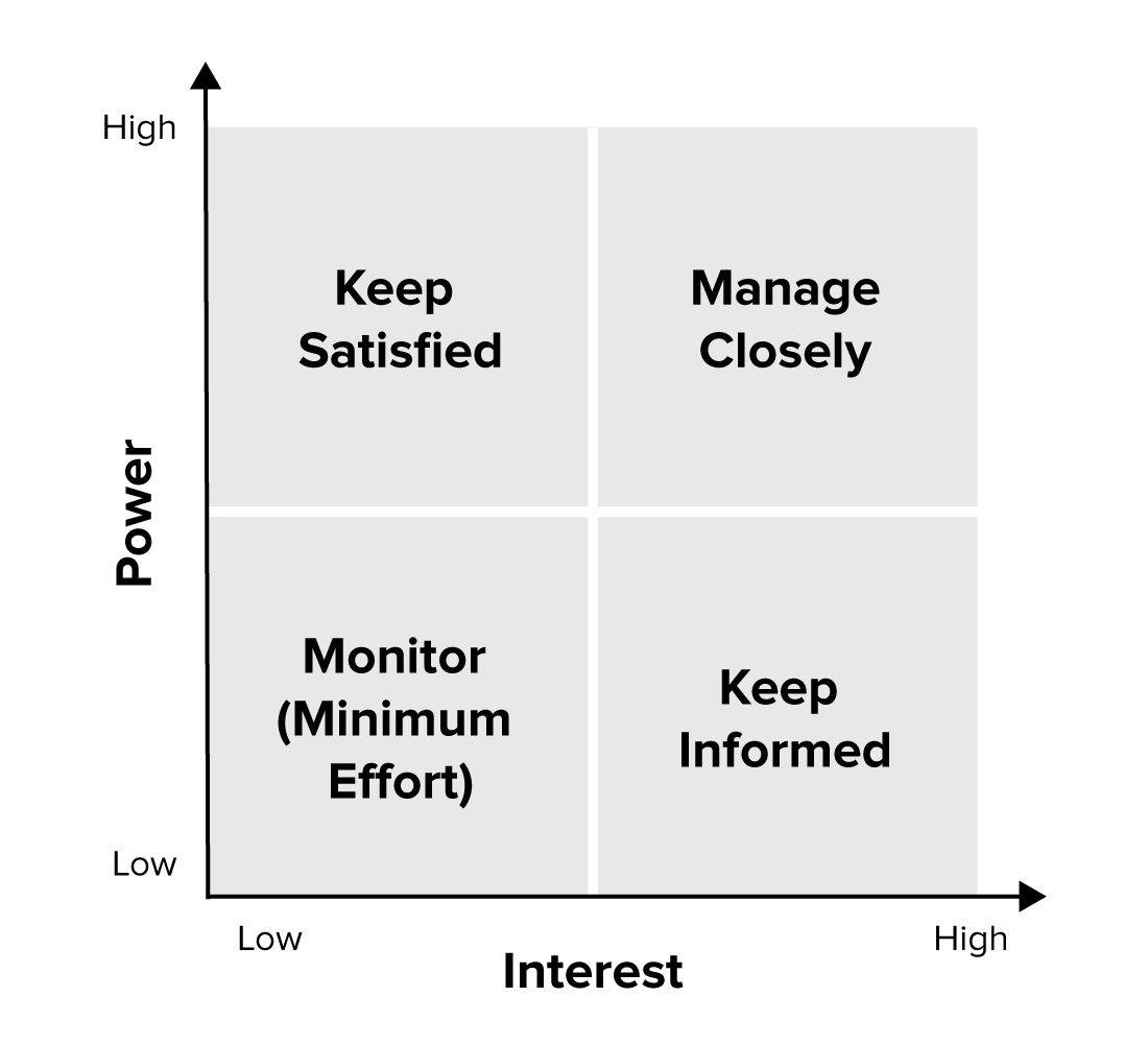Stakeholder management matrix