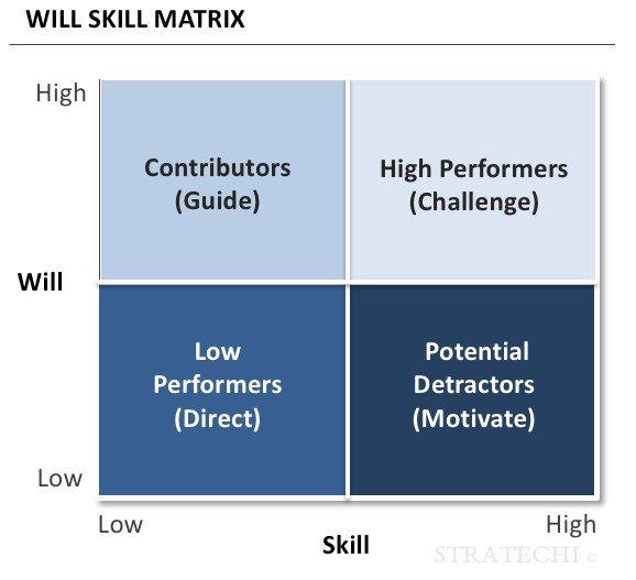 Delegation matrix and task support
