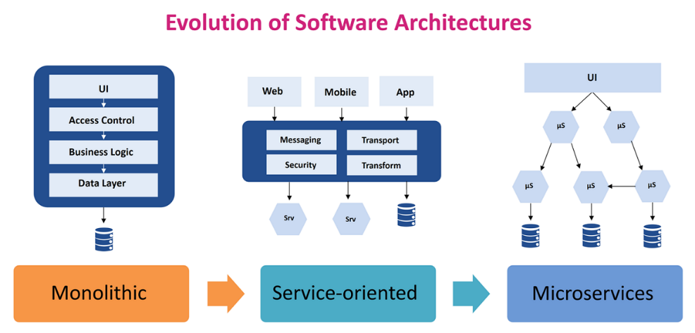 Evolution of Software Architectures