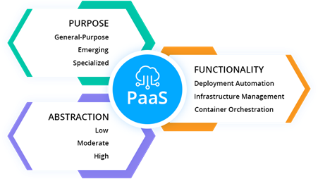 Typical PaaS functions