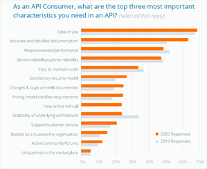 Key API Success Factors, State of API, 2020, Smartbear