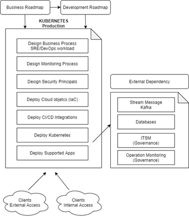 figure1-k8s-support-applications