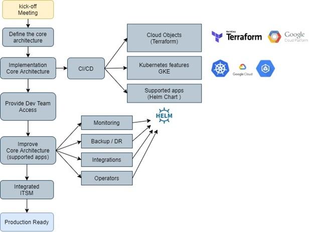 figure4-k8s-implementation-process