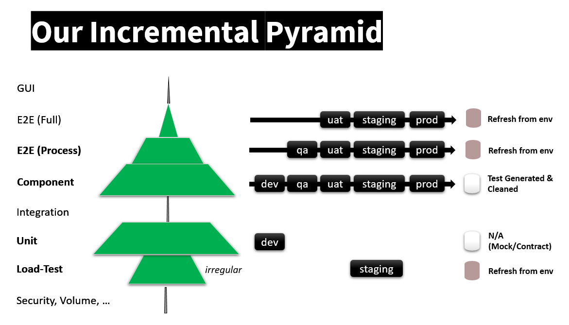 Figure 10: The structure of our test pyramid in our strategic back-office product