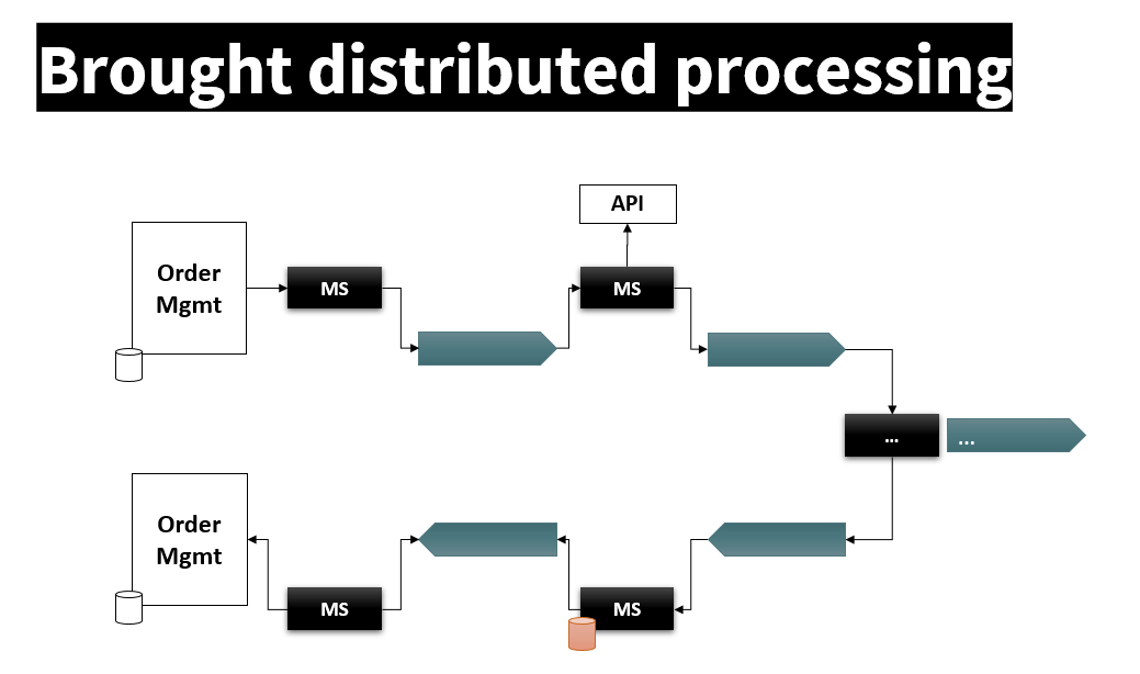 Figure 2: The typical types of distributed processing flows