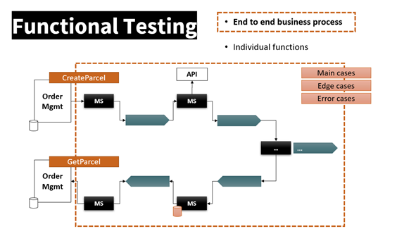 Figure 5: End-to-end testing ensuring the business process behavior