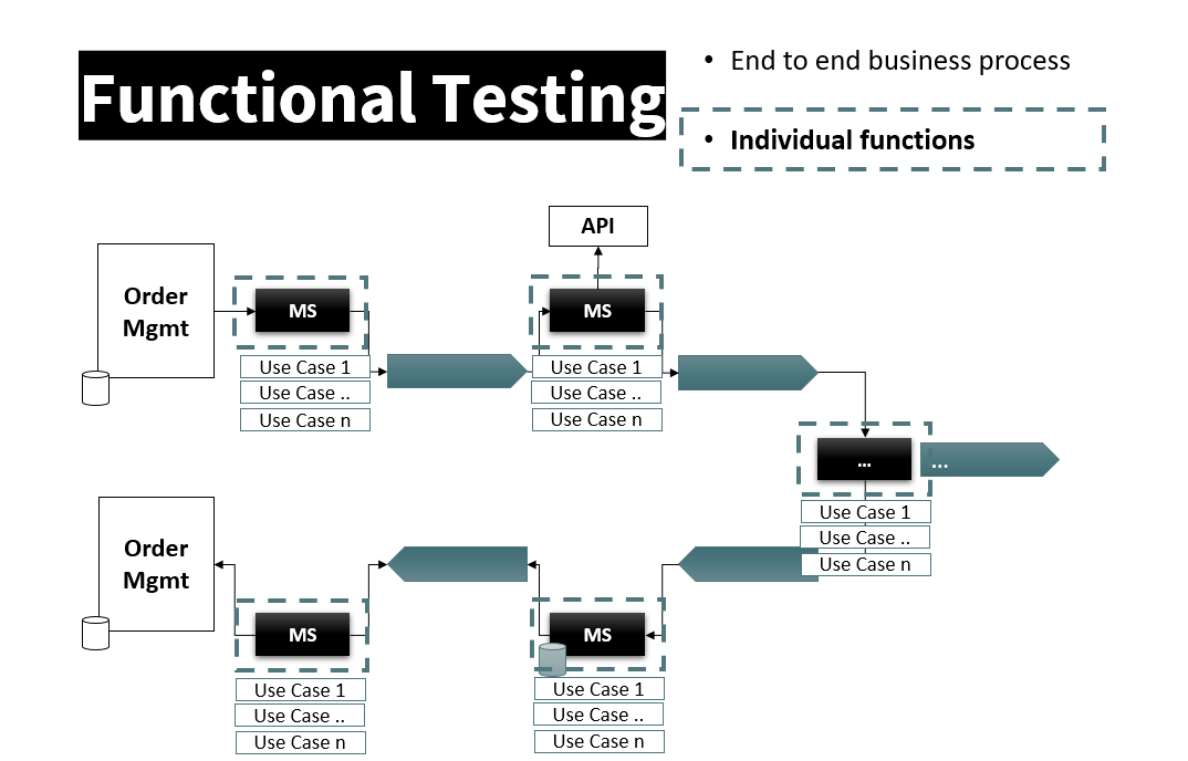 Figure 6: Functional components testing ensuring the local business functions