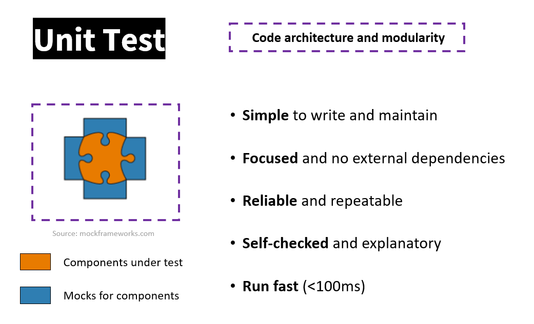 Figure 7: The Unit Tests focused on the code architecture and modularity