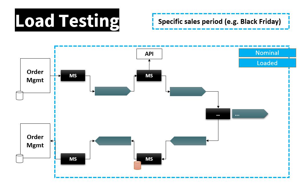 Figure 8: The load-test performed on the full scope of components