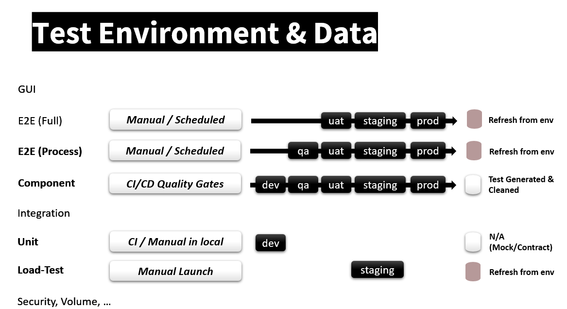 Figure 9: How each test technique managed its test environment and test data