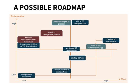 technical-debt-roadmap-example