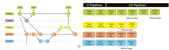 Gitflow processes